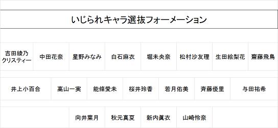 いじられ選抜結果.png