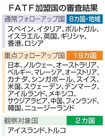 日本は「マネロン」に甘い国…国際審査で実質「不合格」判定に ~8月31日「おはよう寺ちゃん」